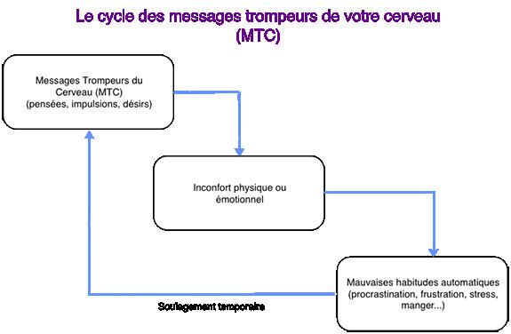 messages-trompeurs